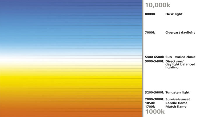 Kelvin Rating - Light Bulbs
