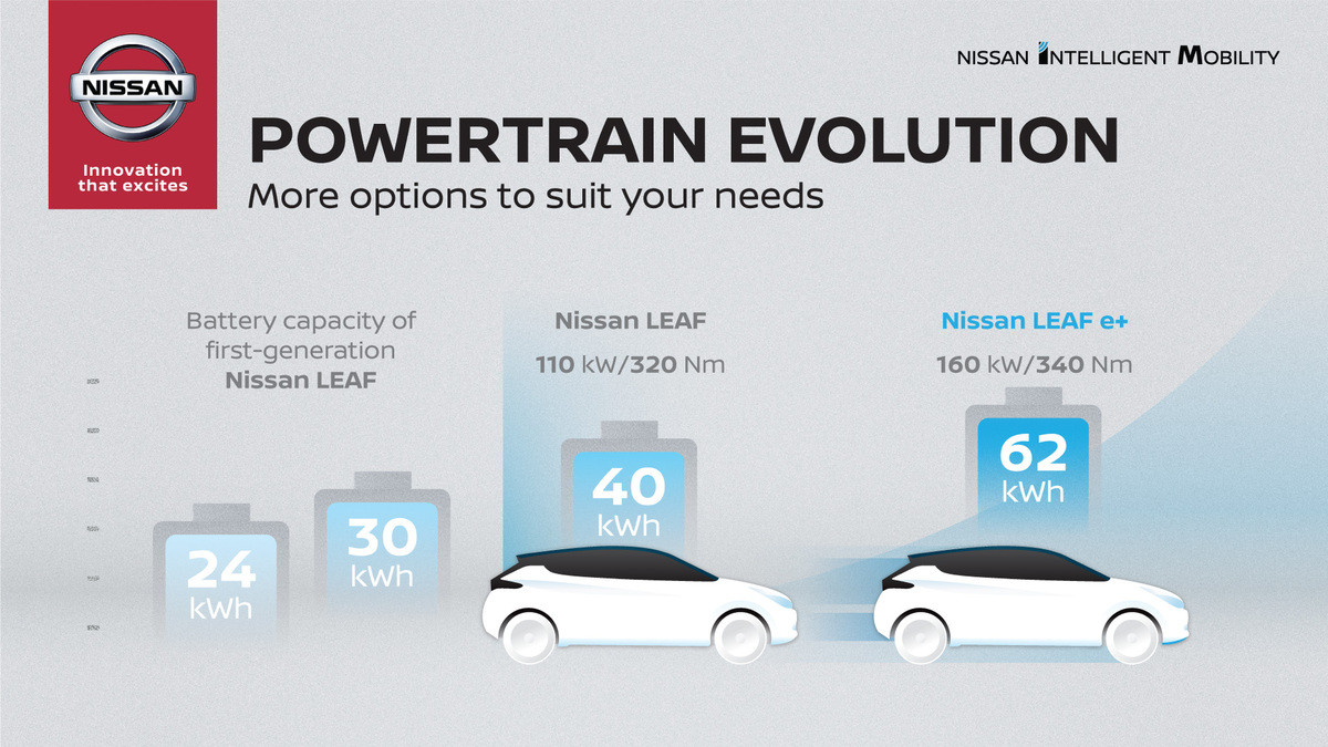 Nissan Leaf Budget Electric Car